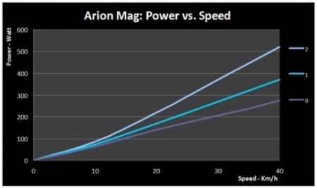 arion-mag