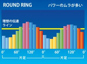 rotor グラフ 真円